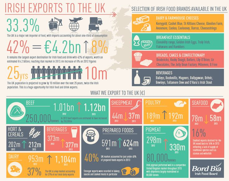In 2013, the value of Irish food and drink exports to the UK increased by 8% on the previous year to reach €4.2 billion, over €1 billion more than the 2009 figure. Last year, beef exports increased by €90 million to €1.12 billion, and dairy exports increased by €150 million to reach €1.1 billion. The UK accounts for 37% of Ireland's total dairy exports. Other key export categories include prepared foods valued at €624million, beverages (€377 million) and pigmeat €330 million.