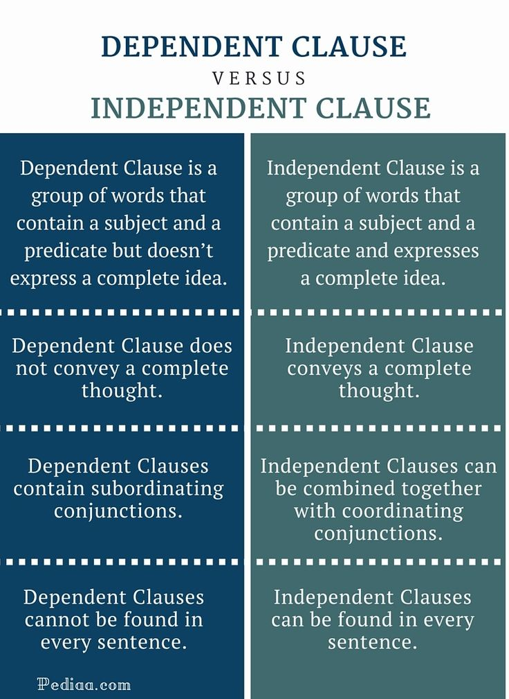 A dependent clause is a group of words that also contains a subject and a verb, but it is not a complete thought. Because it is not a complete thought, a dependent clause cannot stand on its own as a sentence; it is dependent on being attached to an independent clause to form a sentence.