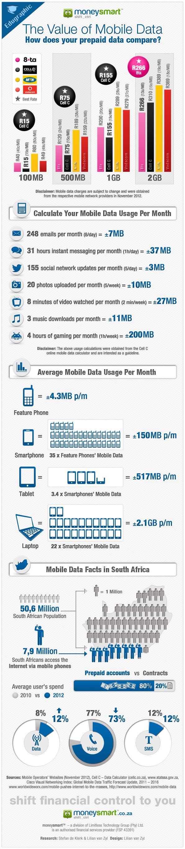 Data is the new currency! Are you getting the best value for money on your prepaid mobile data? Check out our infographic to compare. Re-pin and spread the knowledge.