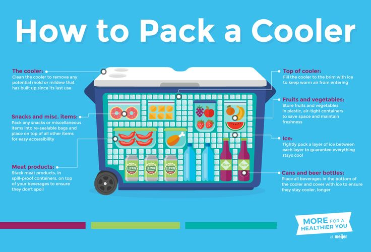Properly packing a cooler requires planning and strategy. By thinking ahead, you can ensure the freshness of your food, and the coolness for your beverages.