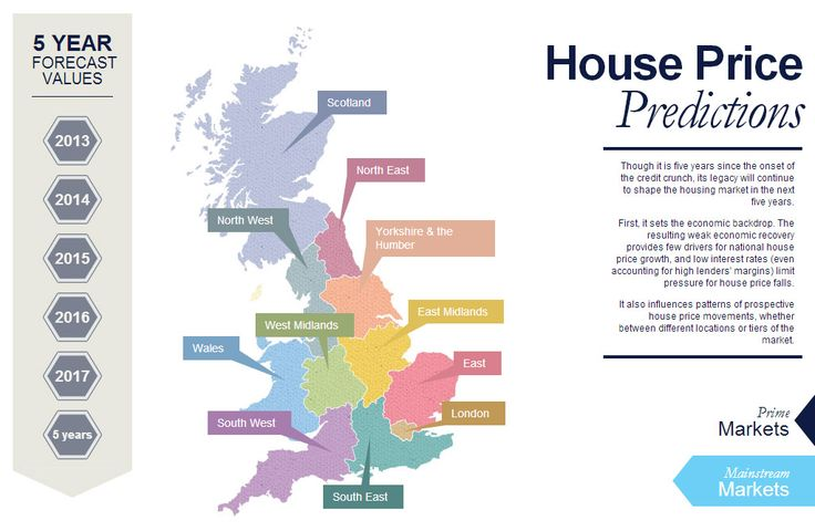 Find out what the next 5 years have in store for the UK housing market