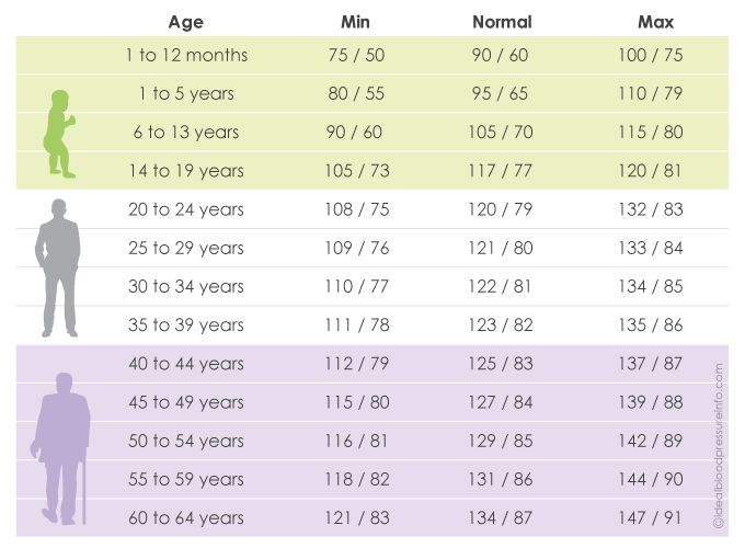 Using a blood pressure chart by age can be very effective in determining if your blood pressure level is falling within the normal range or in an area that requires you to take some action in order to improve it.