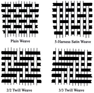 fabric weave types - Google Search