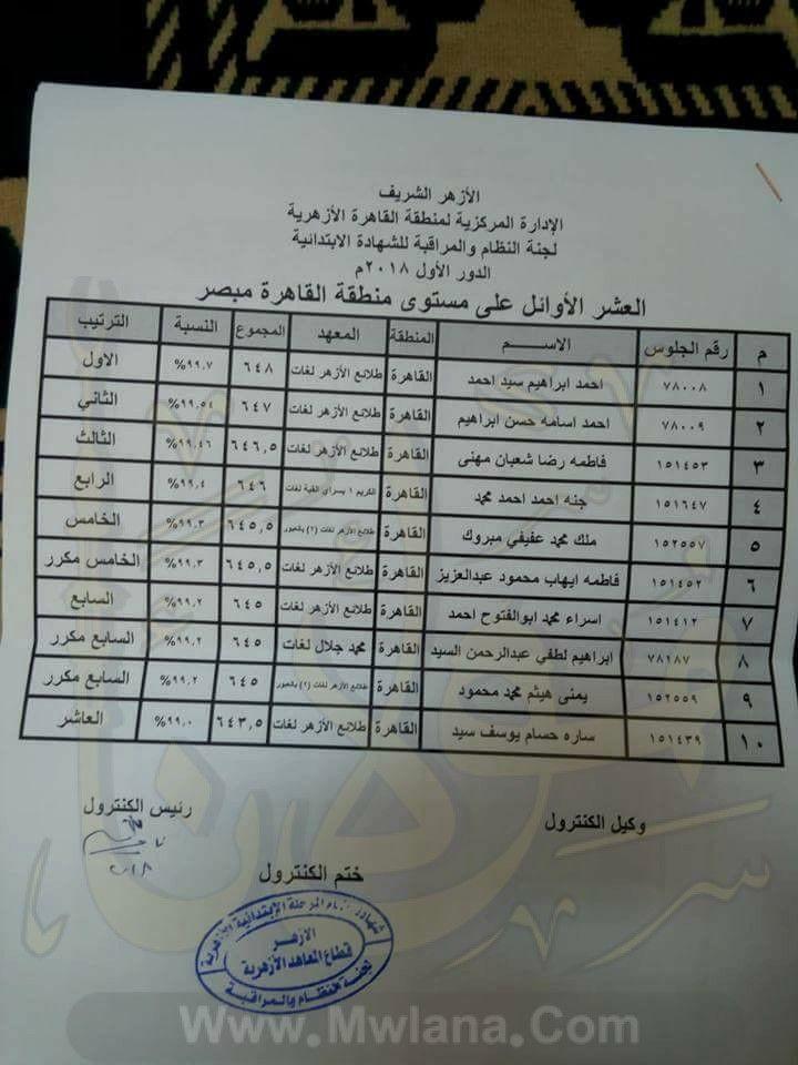 أوائل الشهادة الاعدادية الأزهرية 2018 منطقة القاهرة الازهرية Person Personalized Items Receipt