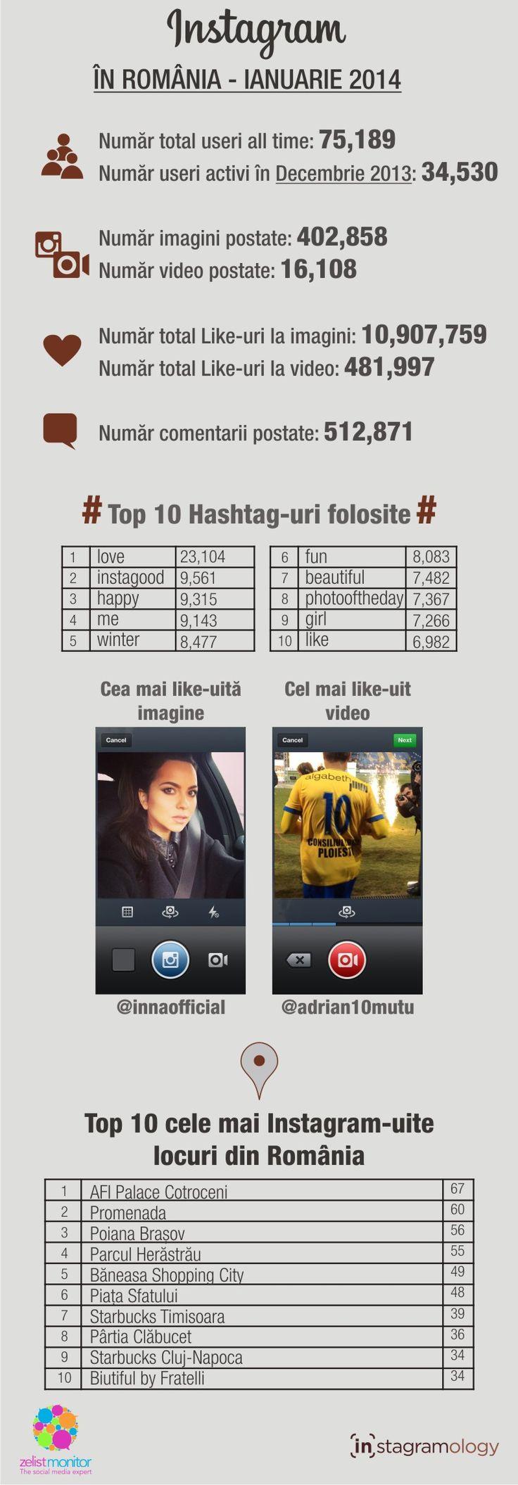 Statistici Instagram in Romania - ianuarie 2014