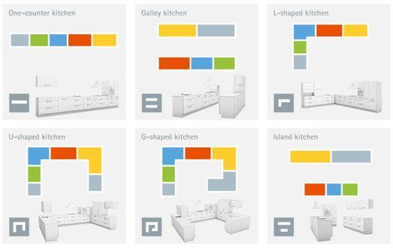 25 Best Ideas About Kitchen Planner On Pinterest Kitchen Planner Ikea Kitchen Design Tool