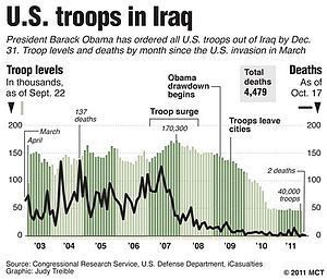 Withdrawal of U.S. troops from Iraq - Wikipedia, the free encyclopedia