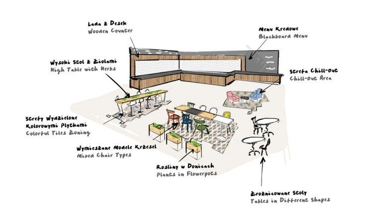 LIDL Restaurant Modelina Architekci rendering.