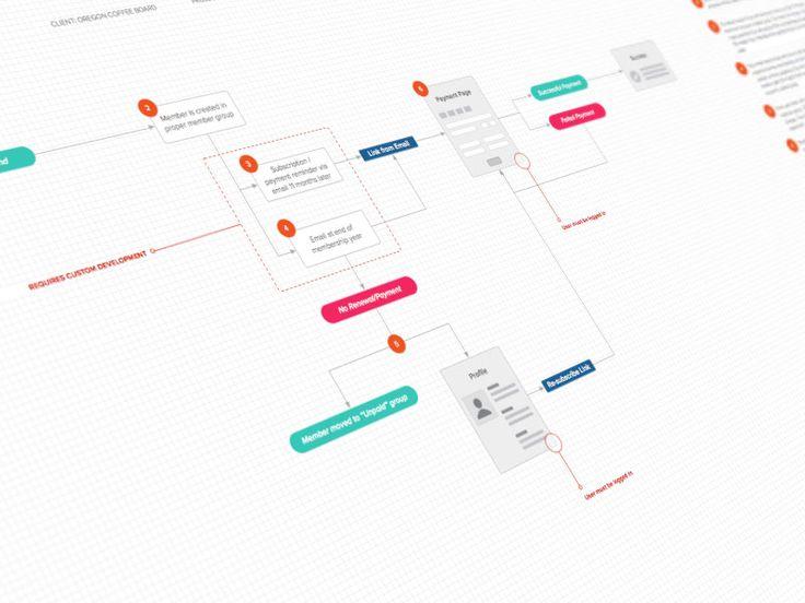 25  best ideas about process flow diagram on pinterest