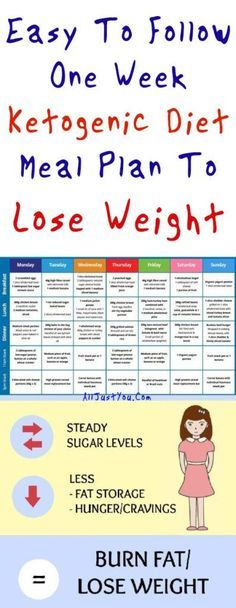 Easy To Follow One Week Ketogenic Diet Meal Plan To Lose Weight -