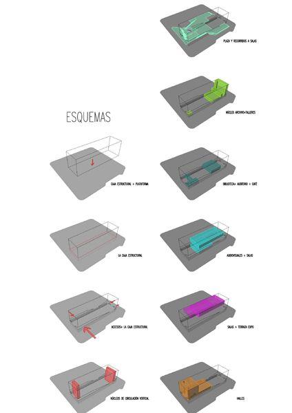 diagrama de integracion natural arquitectonico - Buscar con Google