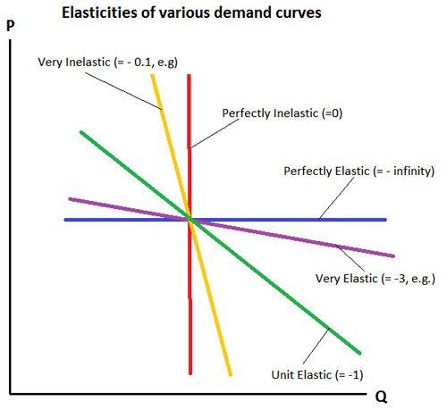 Elastic demand- A measure of the relationship between a ...
