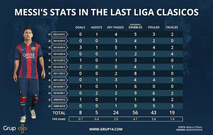 Messi stats in La Liga vs Real Madrid since 2010. Impressive as always #G14: