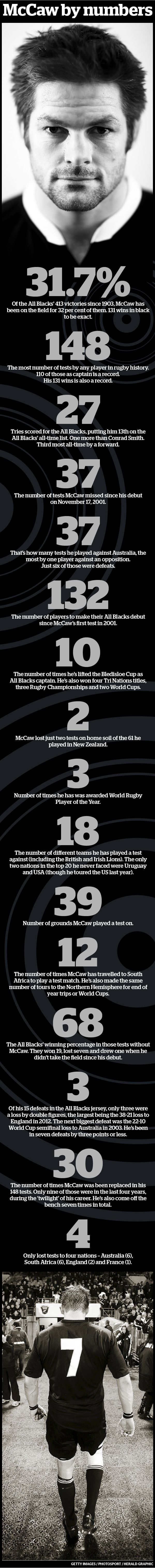 The Richie McCaw stats you won't believe - Sport - NZ Herald News