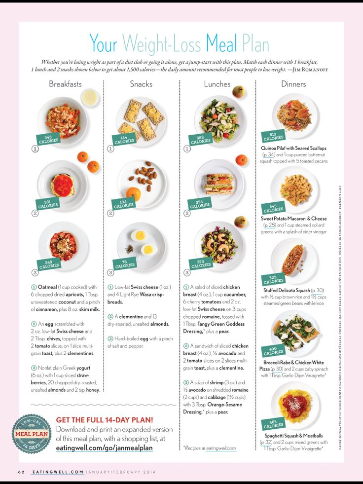 Meal plan idea...clean eating magazine