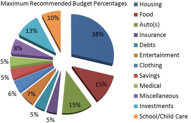 Larry Burkett's Budget Percentages