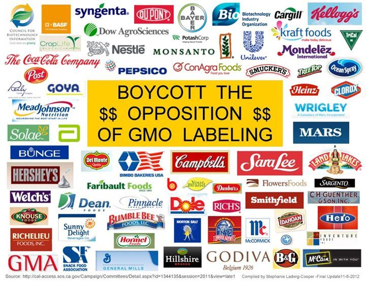 Natural Cures Not Medicine: Corporations/Organizations and Brands/Products Funding the Opposition of LabelingGmo Company, Gmofood, Gmo Labels, Gmo Free, Gmo S Monsanto Oth Food, Gmo Food