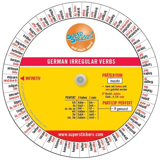 German Verb Wheel. Help your pupils get to grips with German verbs and tenses with this handy verb wheel. The double-sided wheel shows 100 of the most common irregular German verbs in the infinitive with English translations. For each verb it shows the 3rd person singular of the Präteritum, as well as the Partizip Perfekt. It also notes whether haben or sein is used for each verb in the Perfekt. Ideal as a reference aide when checking written work or for exam revision. Wheel measures 137mm.