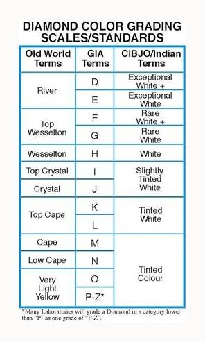 469 best Diamonds \ Diamond Information images on Pinterest - diamond clarity chart