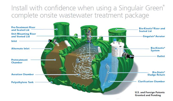 99 Best Images About Septic Systems On Pinterest Reinforced Concrete Rural Area And Extensions