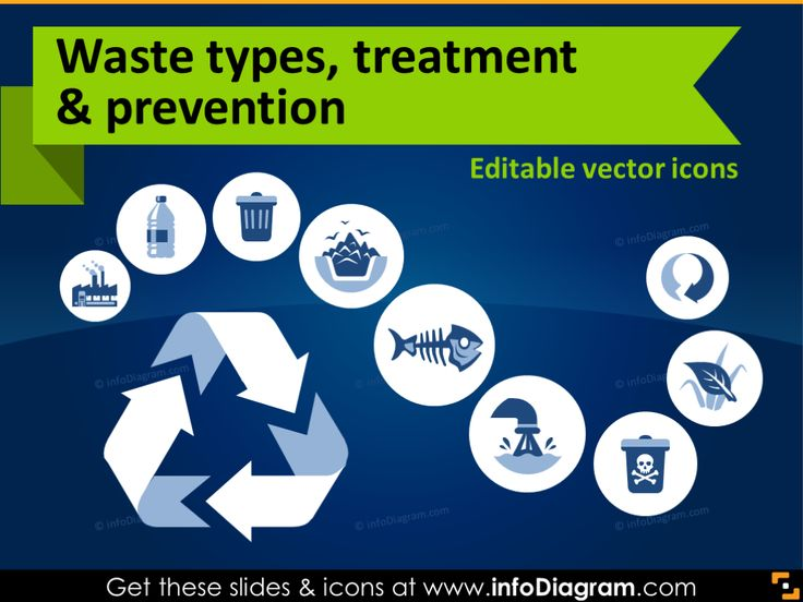 Ecology icons: Waste types, treatment and waste prevention (flat PPT clipart) #powerpoint #template #theme