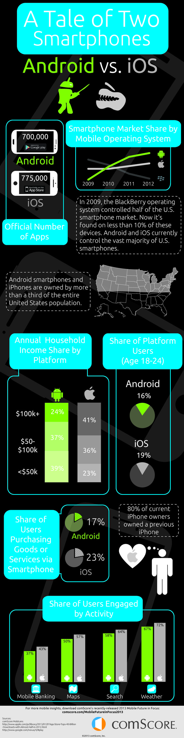 Android Vs. iOS: Users Differences Every Developer Should Know: INFOGRAPHIC - AppNewser