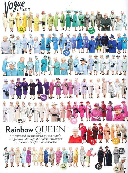 Gotta love this. The Rainbow Queen. Happy Diamond Jubilee!: Queen Elizabeth, Fashion, Thequeen, The Queen, Outfit, Color Charts, Queenelizabeth, Vogue Magazines, Rainbows Queen