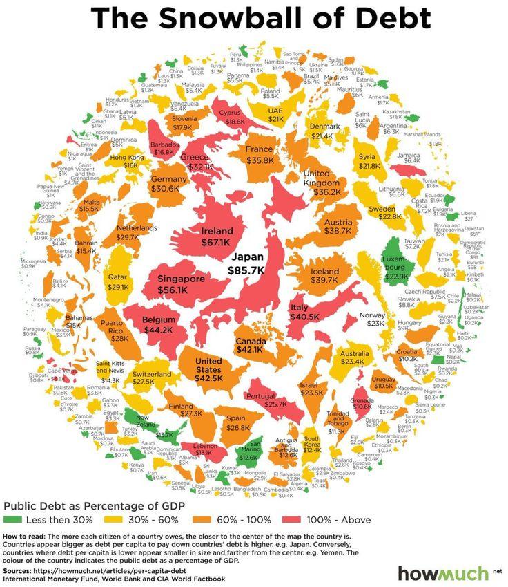 La bola de nieve de la deuda: % del PIB y número absoluto. Japón encabeza por goleada. @elOrdenMundial