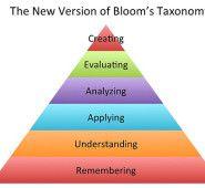 http://www.slimmekleuters.nl/tag/taxonomie-van-bloom/