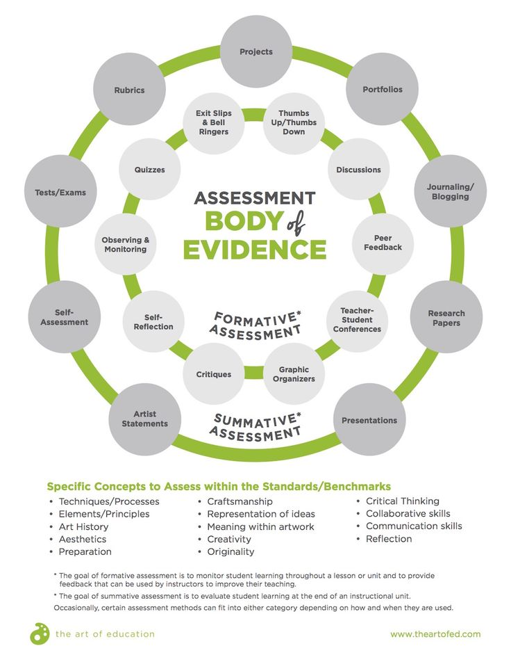 Finding the Right Dose of Assessment for Your Art Room - The Art of Ed