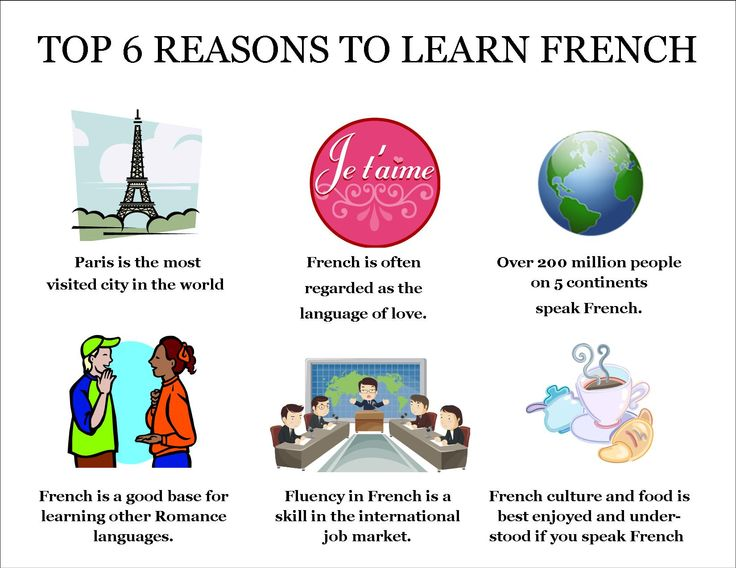 French Immersion Online | Learn French with Videos | FluentU