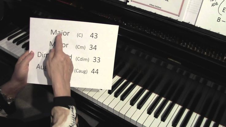 Image Result For Music Theory On Piano