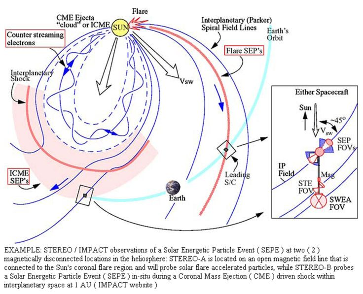 Coronal Mass Ejection ( CME ) solar flares from SECCHI displaying what's coming  to Earth, plus National Oceanic and Atmospheric Administration ( NOAA ) time and date solar flare Earth impact chart on Space Weather Alerts and Warnings Timeline ( SWAWT ). Report: http://conceptactivityresearchvault.wordpress.com/2011/01/02/solar-energetic-particle-event-effects/