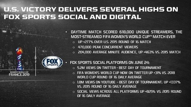 Favored Uswnt And France To Set Digital Social And Ticketing Fifa Wwc Records While Fox Sports Simulcasts On Mega Zilla Fox Sports Fifa Uswnt