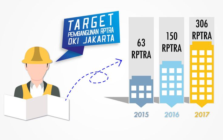 Target Pembangunan RPTRA DKI Jakarta - Infografis Beritajakarta.com