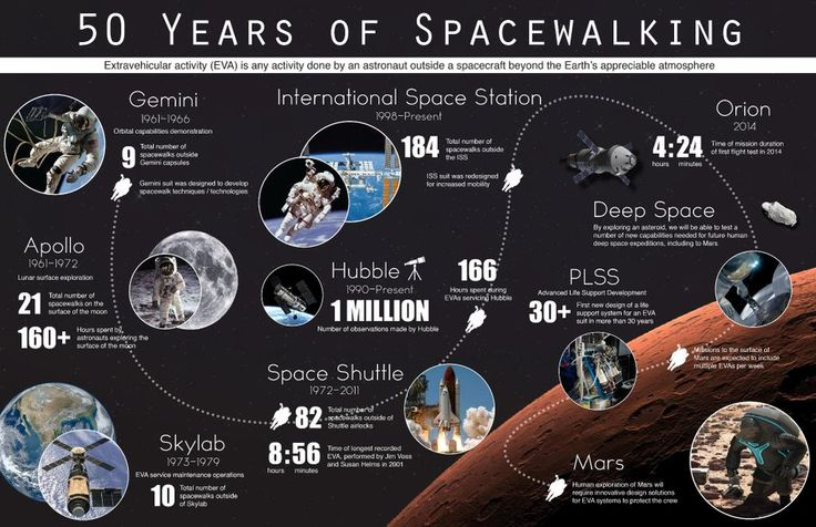 50 Years of Spacewalking. #SuitUp with NASA for the #JourneytoMars. Find out more at http://www.nasa.gov/suitup