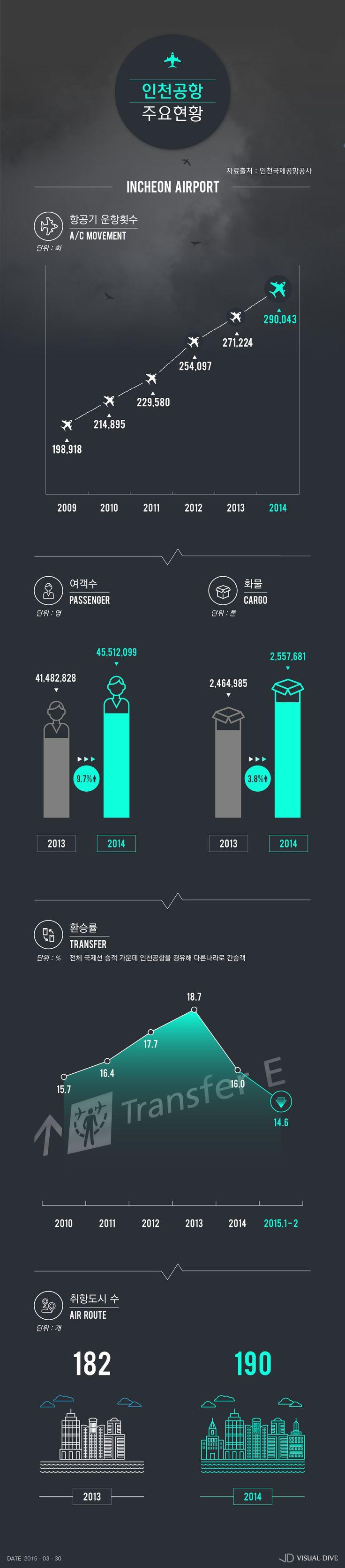 개항 14년 맞은 인천공항, 여객 수 늘고 환승률 줄어 [인포그래픽] #IncheonAirport / #Infographic ⓒ 비주얼다이브 무단 복사·전재·재배포 금지