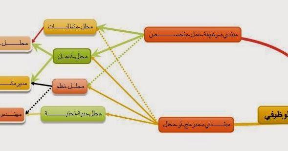 ماهي دورة حياة تطوير النظم Sdlc طريق محلل النظم الوظيفي مرحلة التخطيط Planning Phase تهيئة أو بدء المشروع Project Initiation ماهي وثيقة طلب Map Map Screenshot
