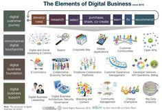 2015-02-05-the_elements_of_digital_business_2015.png http://www.huffingtonpost.com/vala-afshar/accenture-digital-7-digital-business-transformation-lessons_b_6622648.html