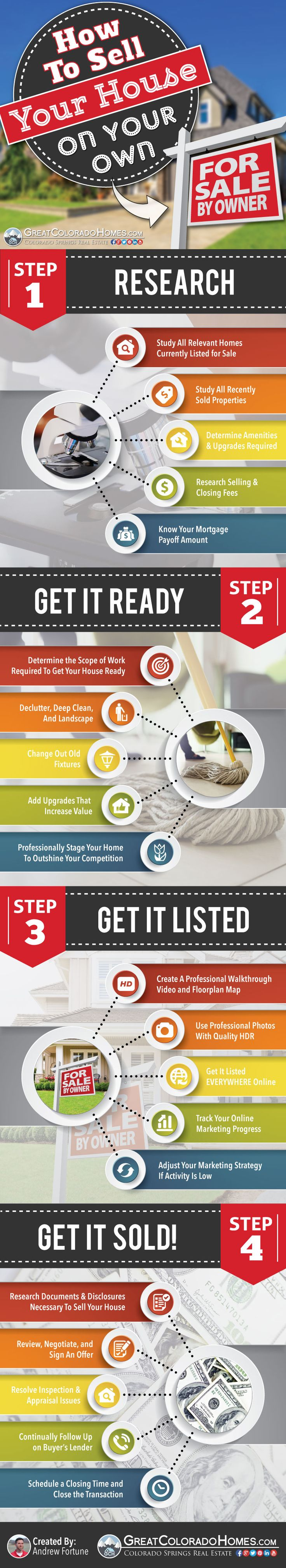 Simple Step By Infographic And Full Article To Help You Through The For Sale Owner FSBO Process