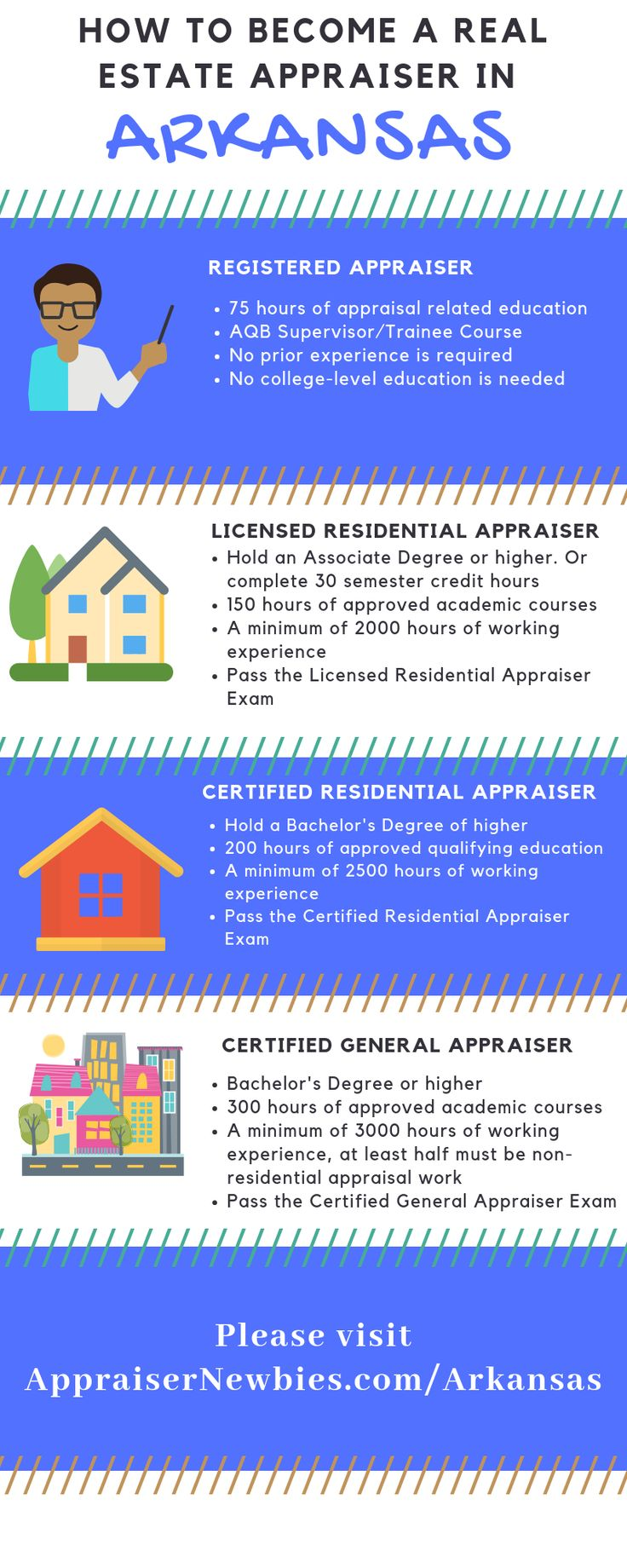 How To Become A Real Estate Appraiser In Arkansas Real Estate How To Become Rental Solutions
