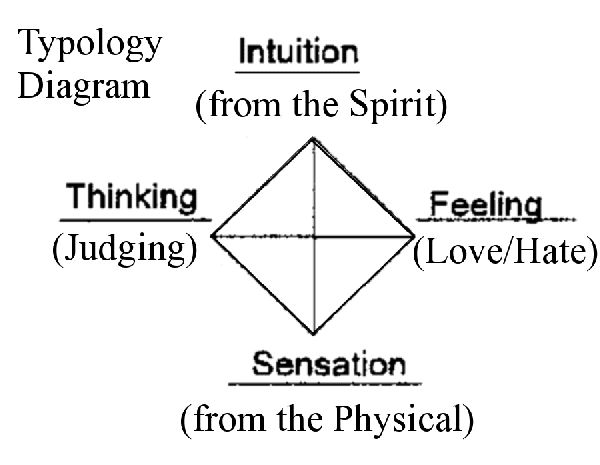 spiritual presence diagram - Pesquisa Google