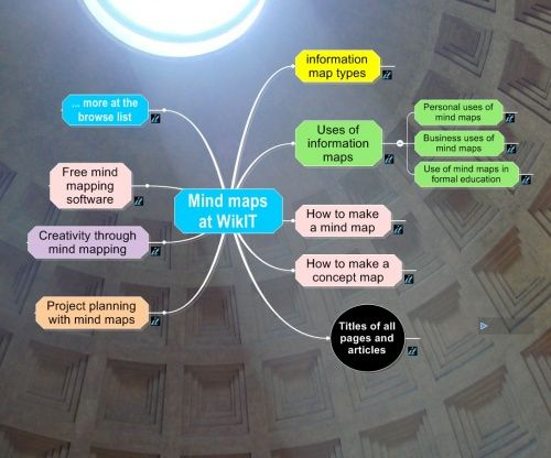 Best resource on mind mapping and other visualization methods = WikIT