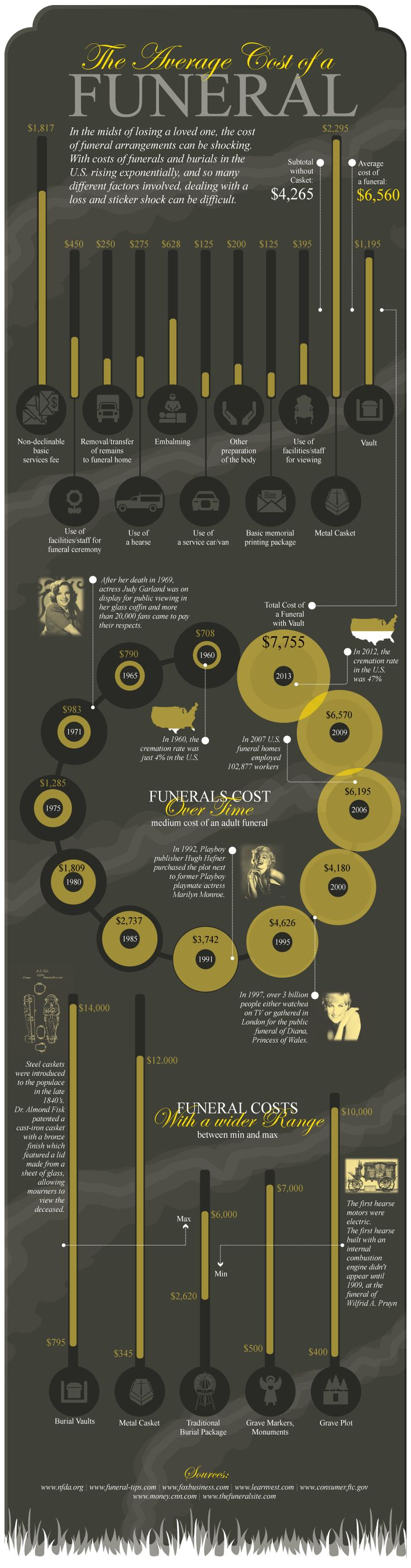 Infographic - The average cost of a Funeral