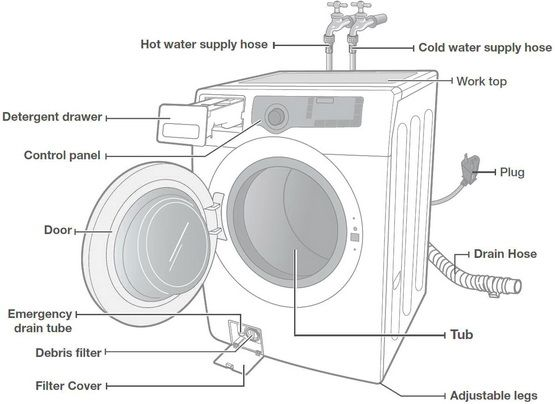 Front Loading Washing Machine Parts Location Plumbing