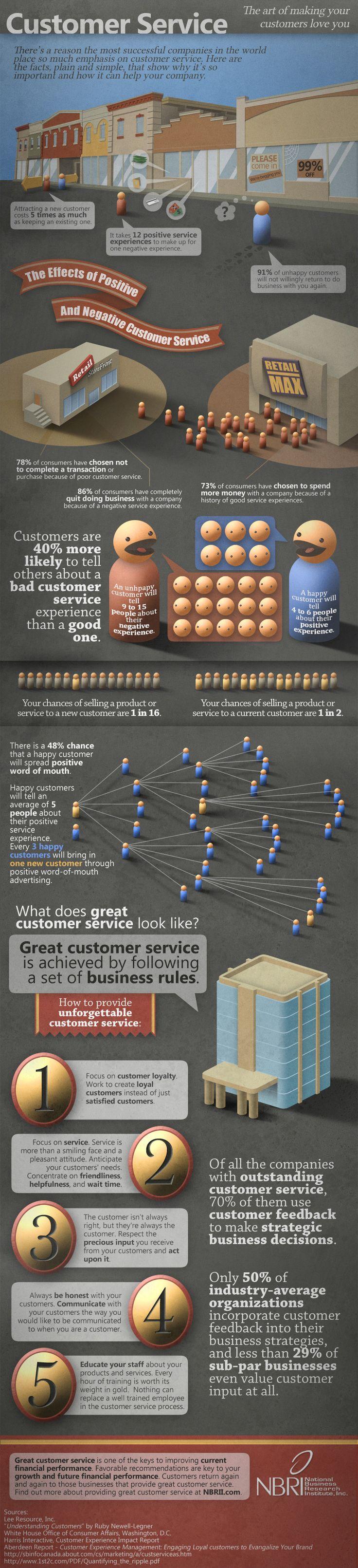 Infographic - Customer Service