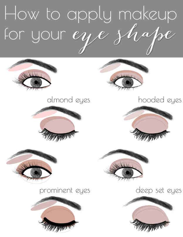 Makeup application diagrams information of wiring diagram 121 best beauty hacks every girl should know images on pinterest rh pinterest com stage makeup diagram stage makeup diagram ccuart Images