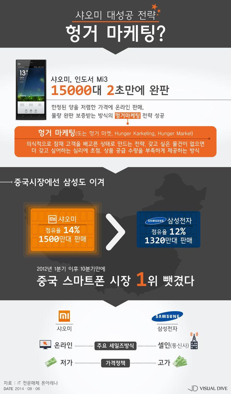 샤오미 대성공 전략 '헝거 마케팅?' [인포그래픽] #Xiaomi / #Infographic ⓒ 비주얼다이브 무단 복사·전재·재배포 금지