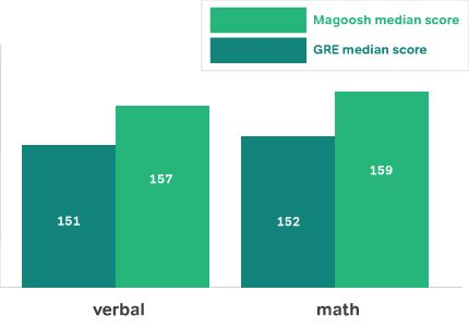 MAGOOSH GRE Test Prep - month, week and day schedule. All subjects. NOTECARDS too!