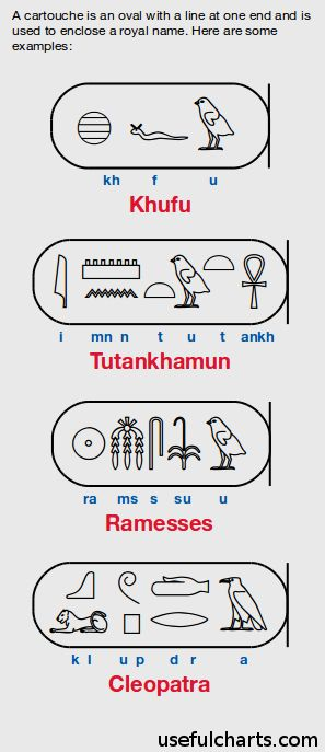 Pharaoh names: Khufu, Tutankhamun, Ramesses, and Cleopatra in Egyptian hieroglyphic cartouche.